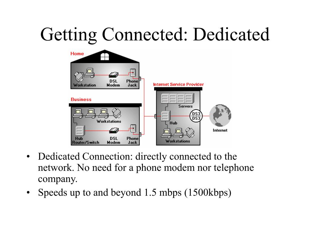 Getting Connected: Dedicated