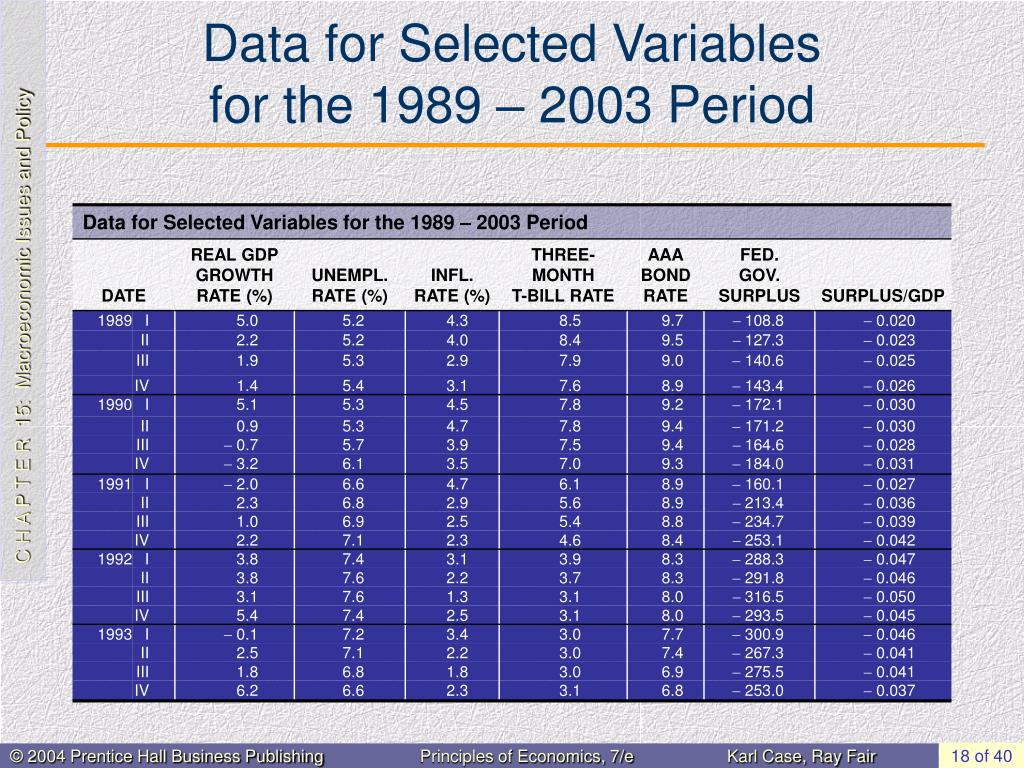 Data for Selected Variables