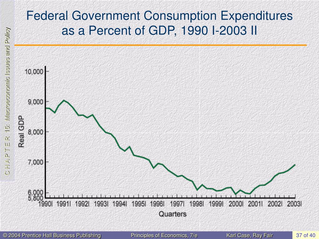 Federal Government Consumption Expenditures as a Percent of GDP, 1990 I-2003 II
