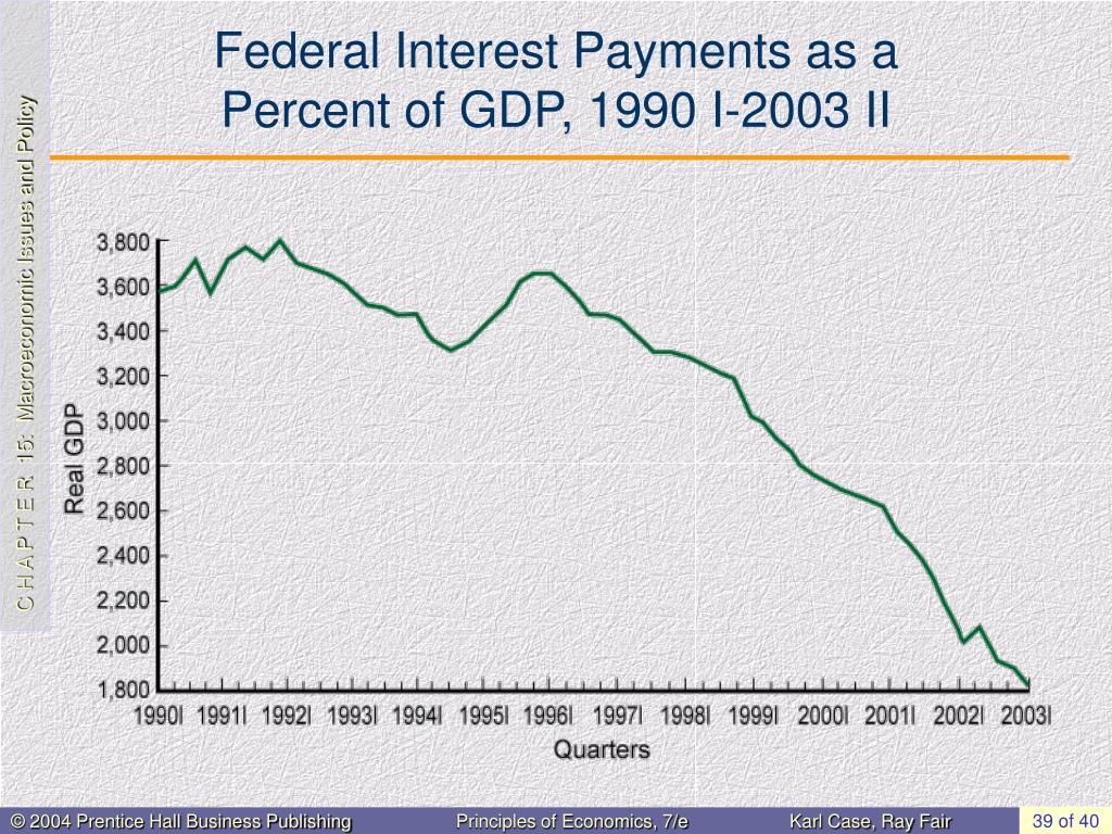 Federal Interest Payments as a