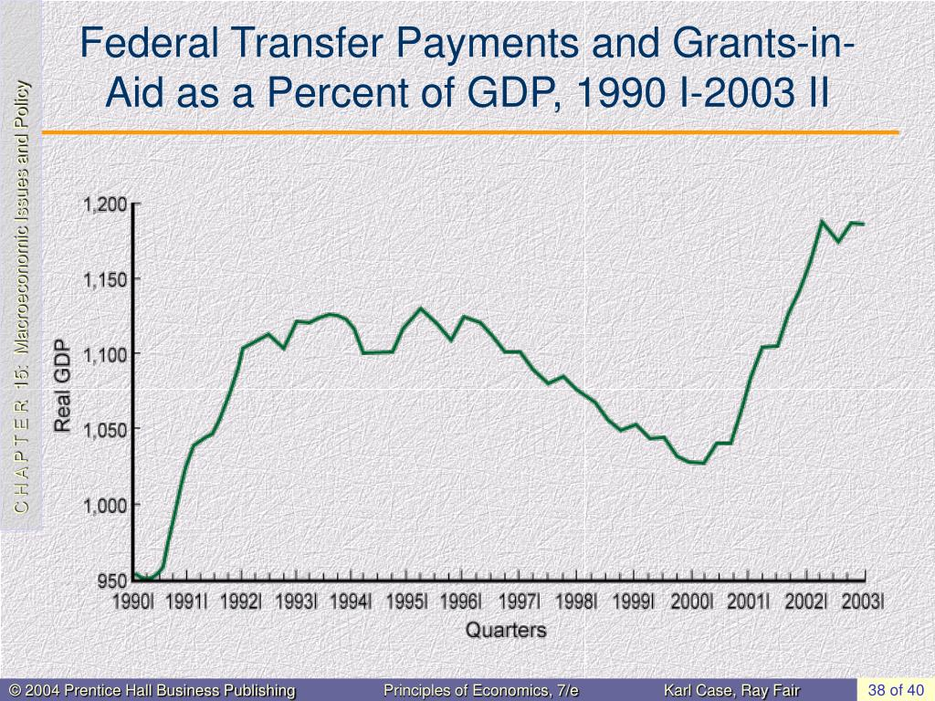 Federal Transfer Payments and Grants-in-Aid as a Percent of GDP, 1990 I-2003 II