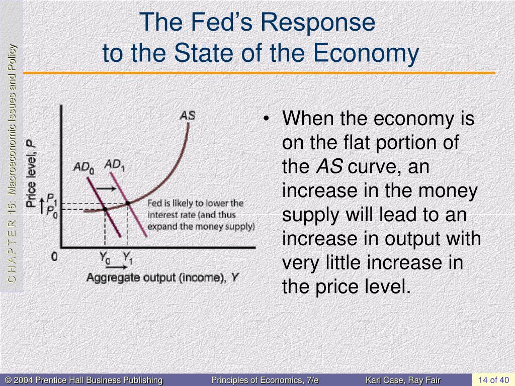 The Fed's Response
