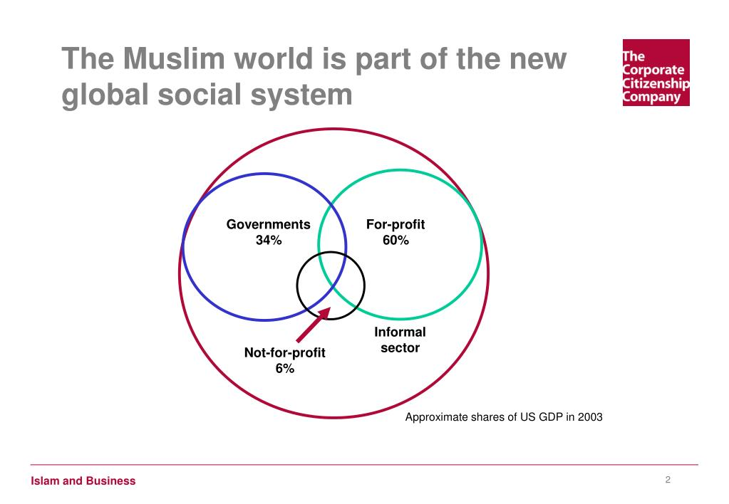 The Muslim world is part of the new global social system