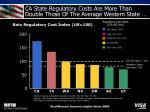 ca state regulatory costs are more than double those of the average western state