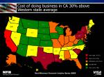 cost of doing business in ca 30 above western state average21