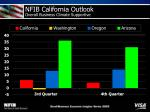nfib california outlook overall business climate supportive