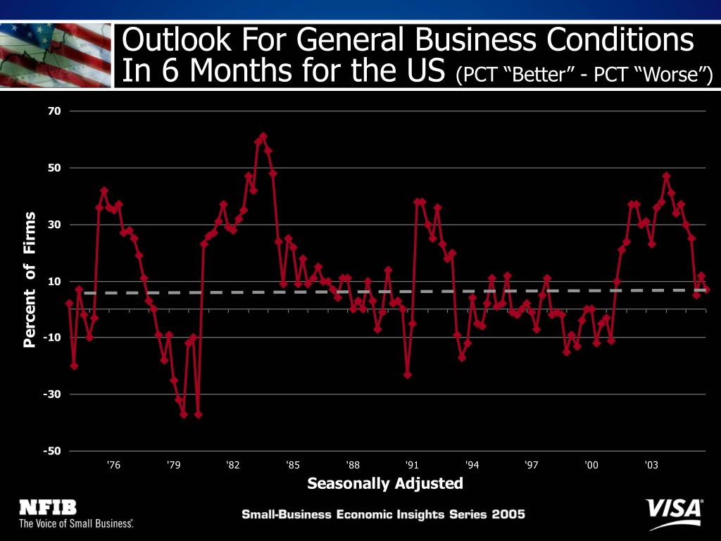 Outlook For General Business Conditions