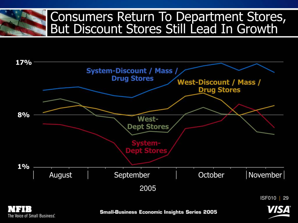 System-Discount / Mass / Drug Stores