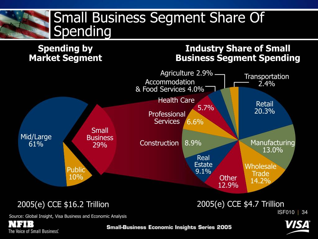 Industry Share of Small Business Segment Spending