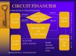 circuit financier