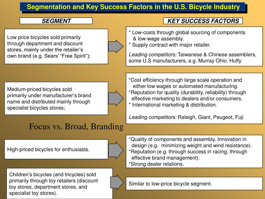 key success factors for food processing industry On jan 1, 2009 ftjm fortuin (and others) published: key success factors for innovation in in food processing in emerging and developed economies.