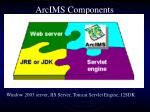 arcims components