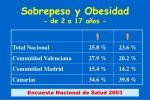 sobrepeso y obesidad de 2 a 17 a os