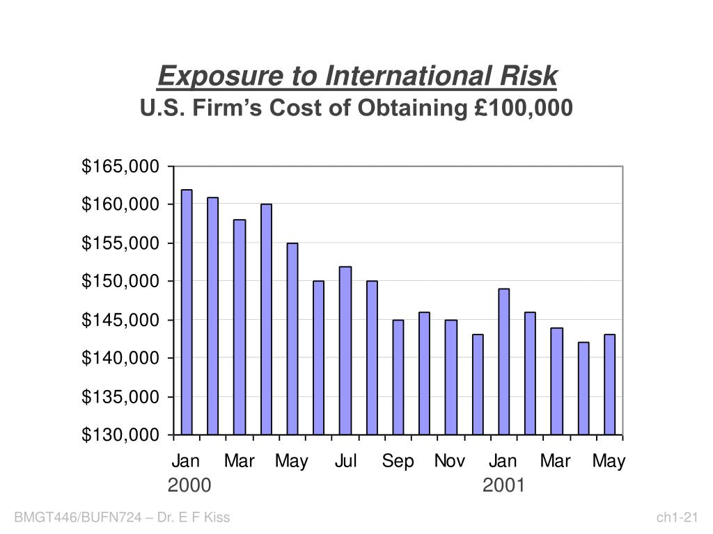 U.S. Firm's Cost of Obtaining £100,000