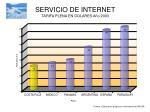 servicio de internet tarifa plena en dolares a o 2003
