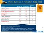 doing business in tajikistan 2009 2008