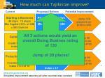 how much can tajikistan improve