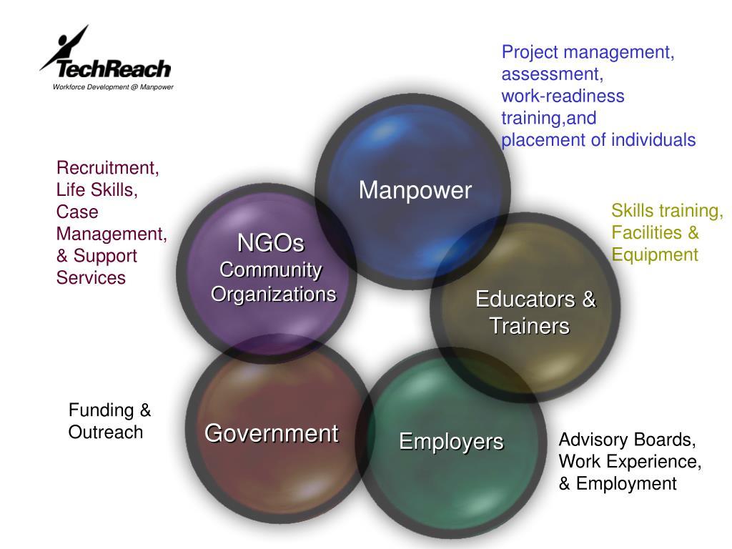 Project management, assessment,