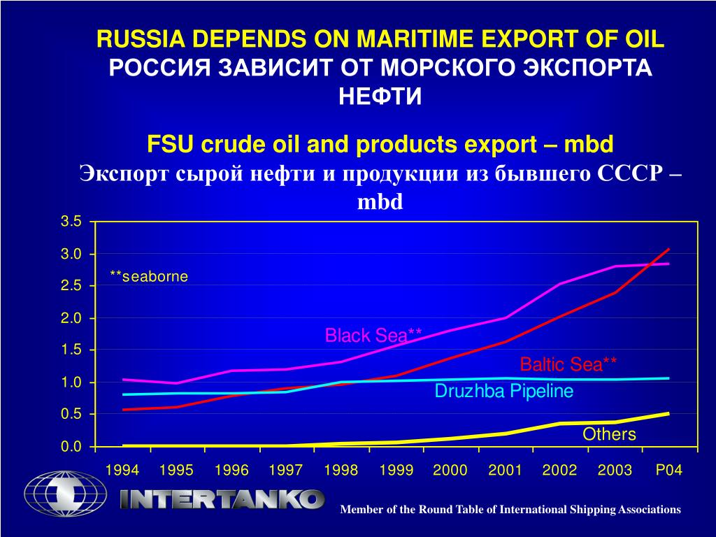 RUSSIA DEPENDS ON MARITIME EXPORT OF OIL