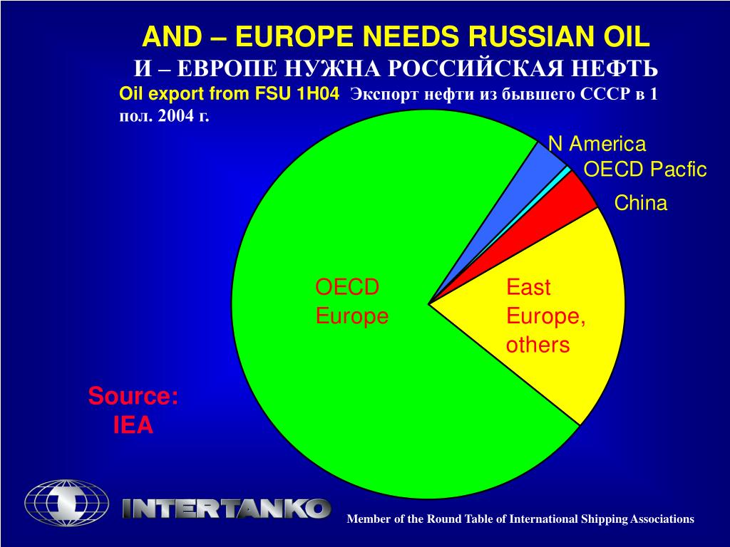 AND – EUROPE NEEDS RUSSIAN OIL