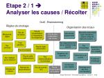 etape 2 1 analyser les causes r colter