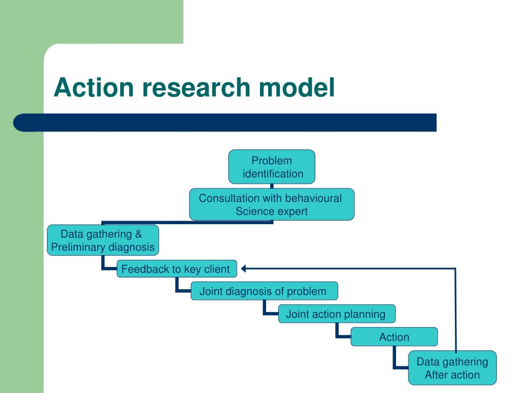 ppt on action reserch model