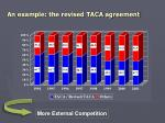 an example the revised taca agreement