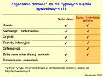 zagro enia zdrowia na tle typowych b d w ywieniowych 1