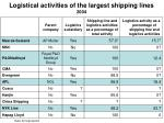 logistical activities of the largest shipping lines 2004