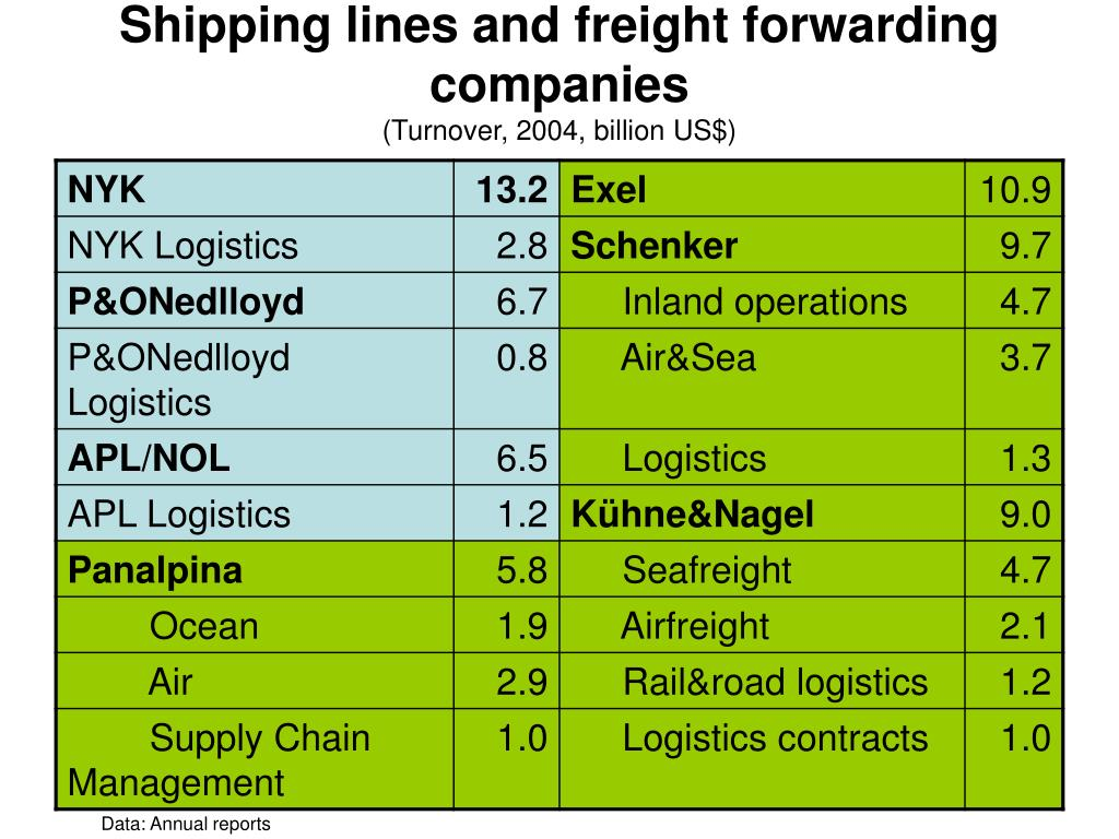 Shipping lines and freight forwarding companies