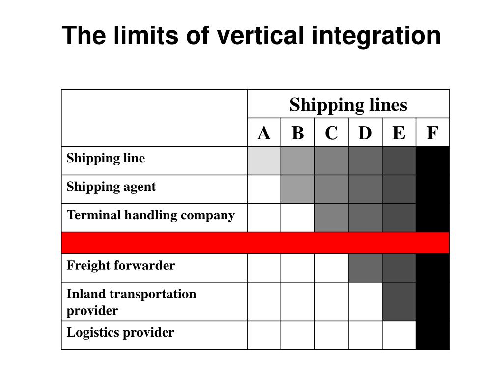 The limits of vertical integration