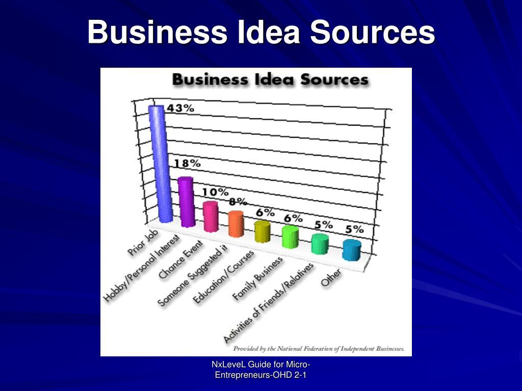 Business Idea Sources