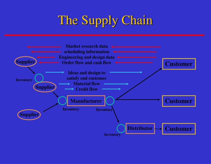 The supply chain3