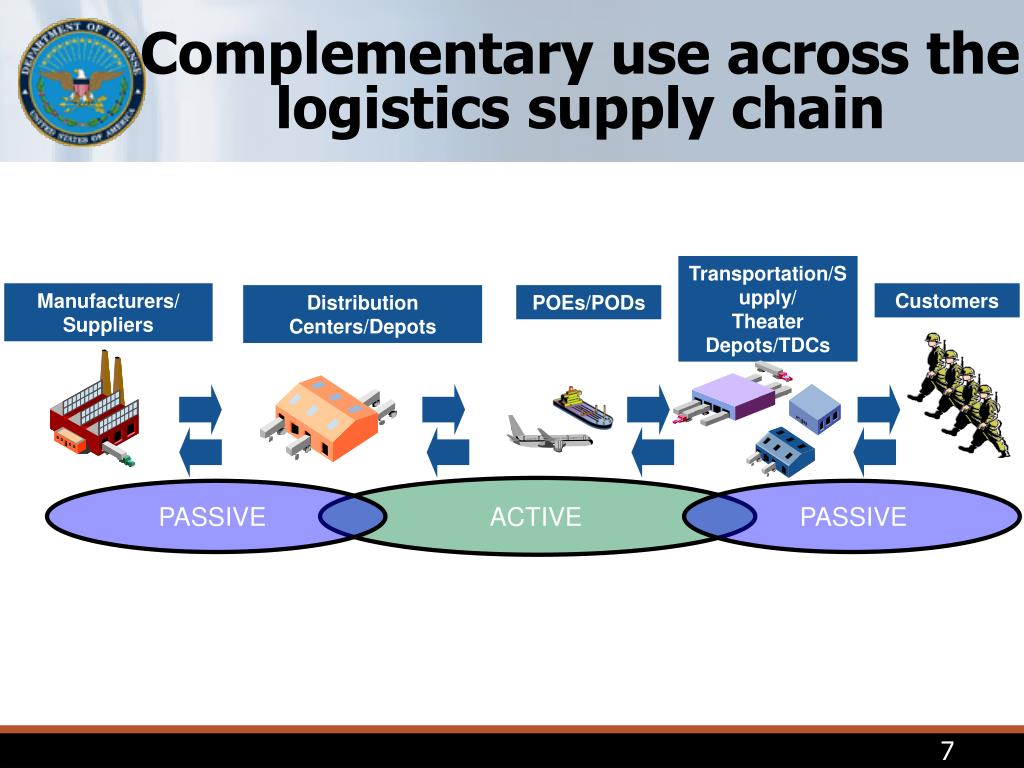 Complementary use across the logistics supply chain