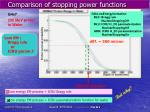 comparison of stopping power functions