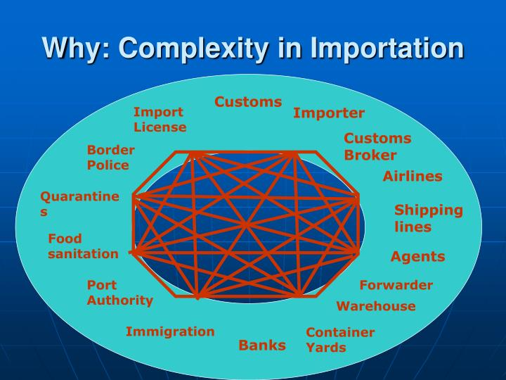 Why complexity in i mportation