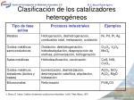 clasificaci n de los catalizadores heterog neos