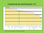 coeficiente de electrificaci n