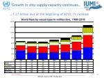 growth in ship supply capacity continues