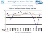 wider supply and demand imbalance