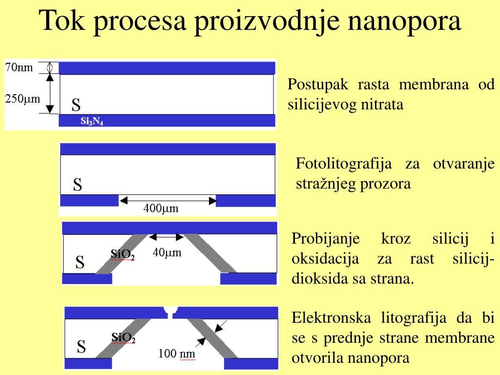 Tok procesa proizvodnje nanopora