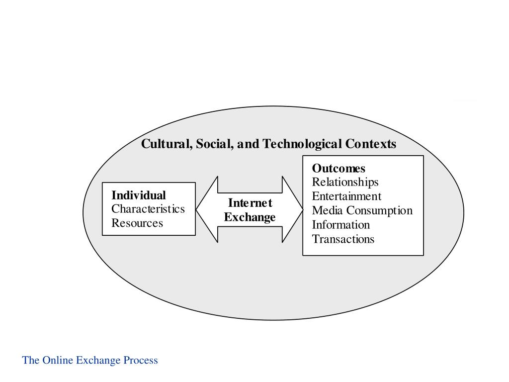 The Online Exchange Process