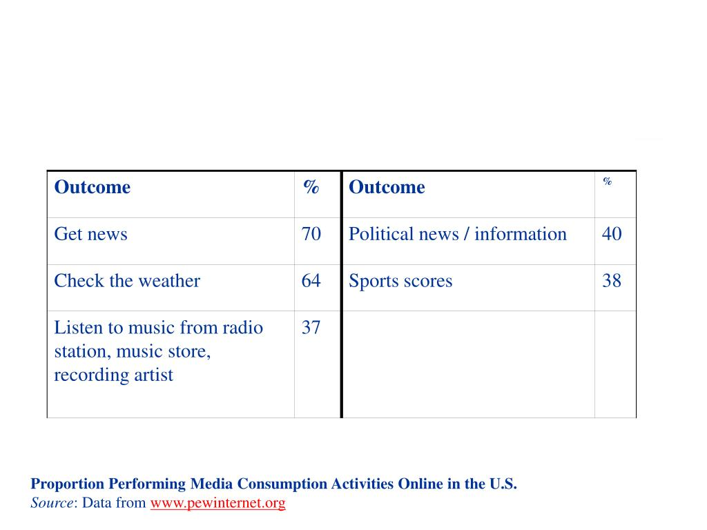 Proportion Performing Media Consumption Activities Online in the U.S.