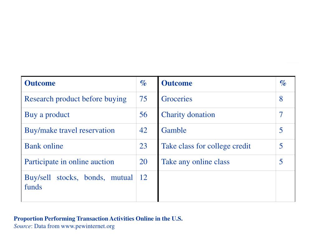 Proportion Performing Transaction Activities Online in the U.S.