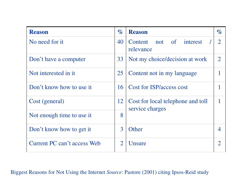 Biggest Reasons for Not Using the Internet