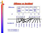 offense vs incident