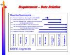 requirement data relation