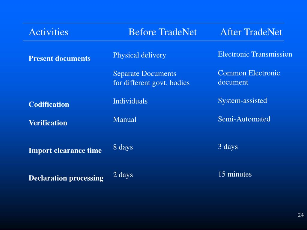 Activities   Before TradeNet   After TradeNet