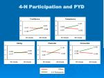 4 h participation and pyd