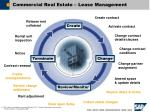 commercial real estate lease management